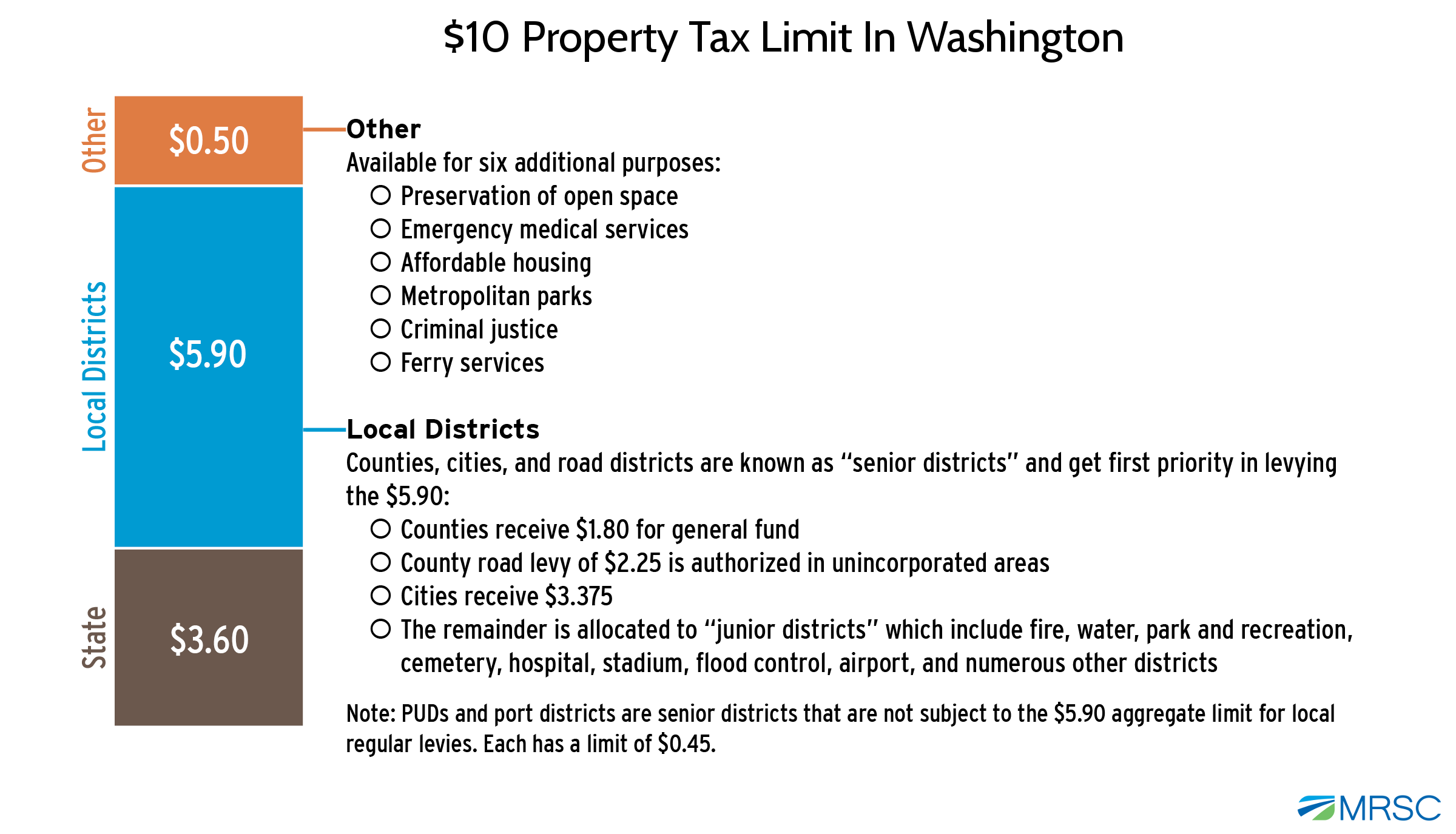 MRSC - Property Tax in Washington State
