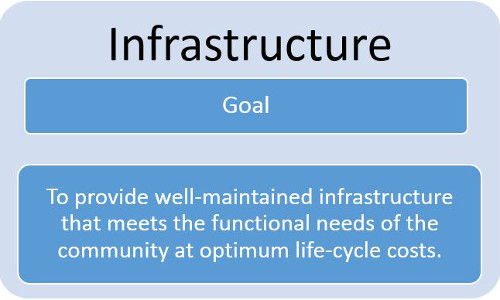 Infrastructure Goal: To Provide well-maintained infrastructure that meets the functional needs of the community at optimum life-cycle costs.